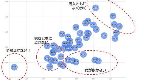 高知県民がワースト1位。日本の「ぜんぜん歩かない」県民ランキング